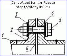 Сертификация персонала продукции и