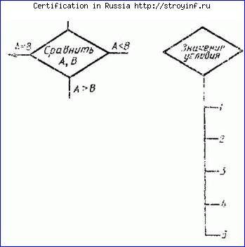Стандарт блок-схем (в