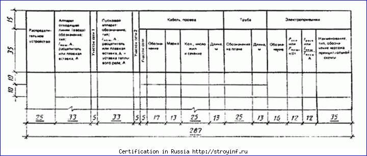 Сертификация персонала