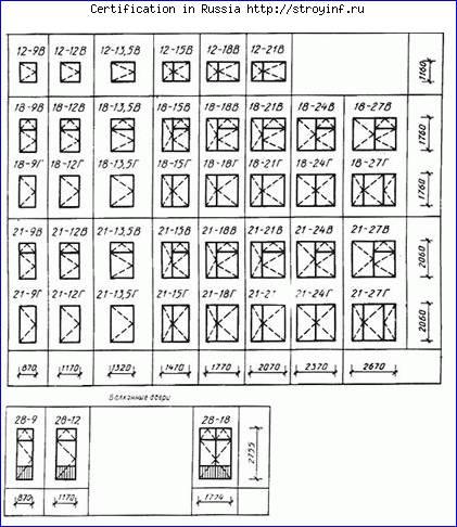 Окна пвх по заводской цене | система показателей качества. Госты и.