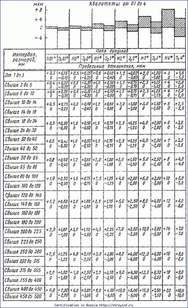 Допуски и посадки таблица квалитетов как пользоваться